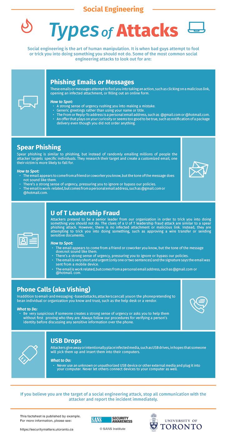 Social Engineering Types of Attacks Factsheet