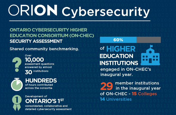 Orion cyber security infographic